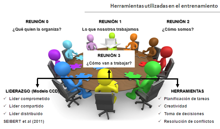 Reuniones team coaching