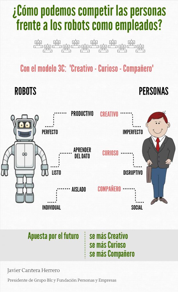 jefa Robot vs Persona